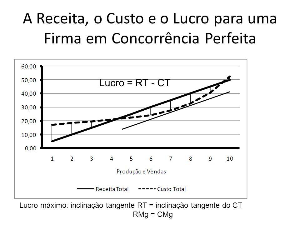 A Receita, o Custo e o Lucro para uma Firma em Concorrência Perfeita Lucro = RT - CT Lucro máximo: inclinação tangente RT = inclinação tangente do CT RMg = CMg