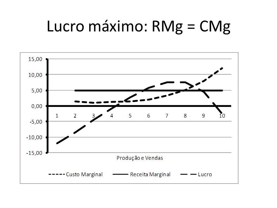 Lucro máximo: RMg = CMg