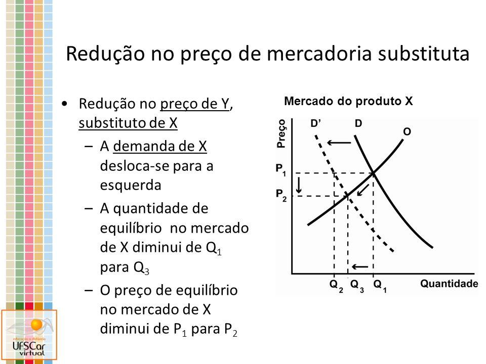 Redução no preço de Y, substituto de X –A demanda de X desloca-se para a esquerda –A quantidade de equilíbrio no mercado de X diminui de Q 1 para Q 3 –O preço de equilíbrio no mercado de X diminui de P 1 para P 2 Mercado do produto X Redução no preço de mercadoria substituta