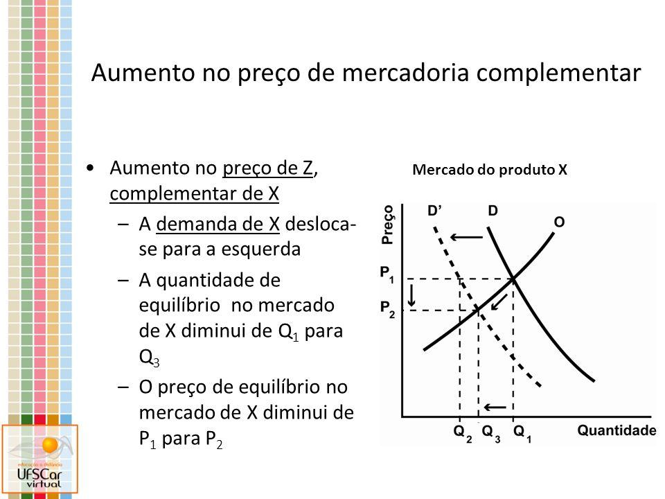 Aumento no preço de Z, complementar de X –A demanda de X desloca- se para a esquerda –A quantidade de equilíbrio no mercado de X diminui de Q 1 para Q 3 –O preço de equilíbrio no mercado de X diminui de P 1 para P 2 Mercado do produto X Aumento no preço de mercadoria complementar