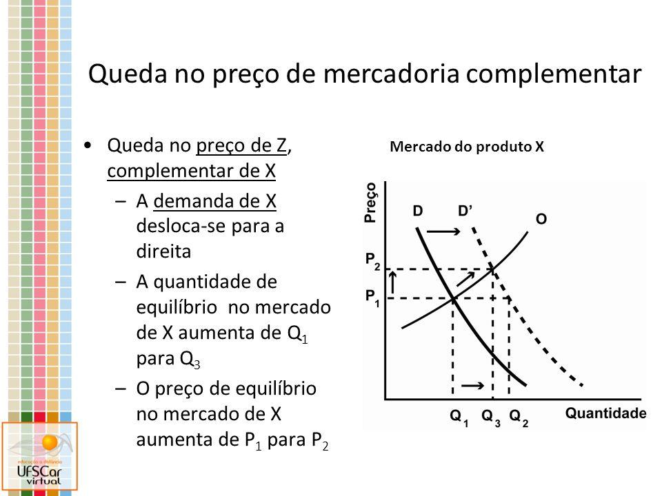 Queda no preço de Z, complementar de X –A demanda de X desloca-se para a direita –A quantidade de equilíbrio no mercado de X aumenta de Q 1 para Q 3 –O preço de equilíbrio no mercado de X aumenta de P 1 para P 2 Mercado do produto X Queda no preço de mercadoria complementar