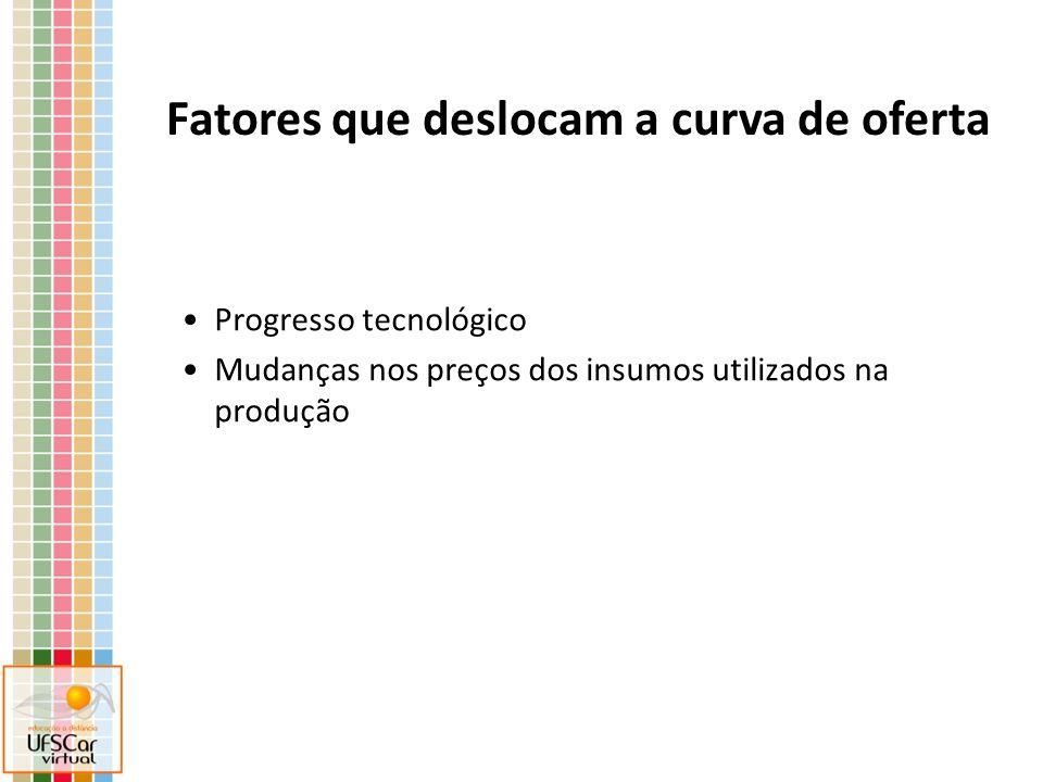 Progresso tecnológico Mudanças nos preços dos insumos utilizados na produção Fatores que deslocam a curva de oferta
