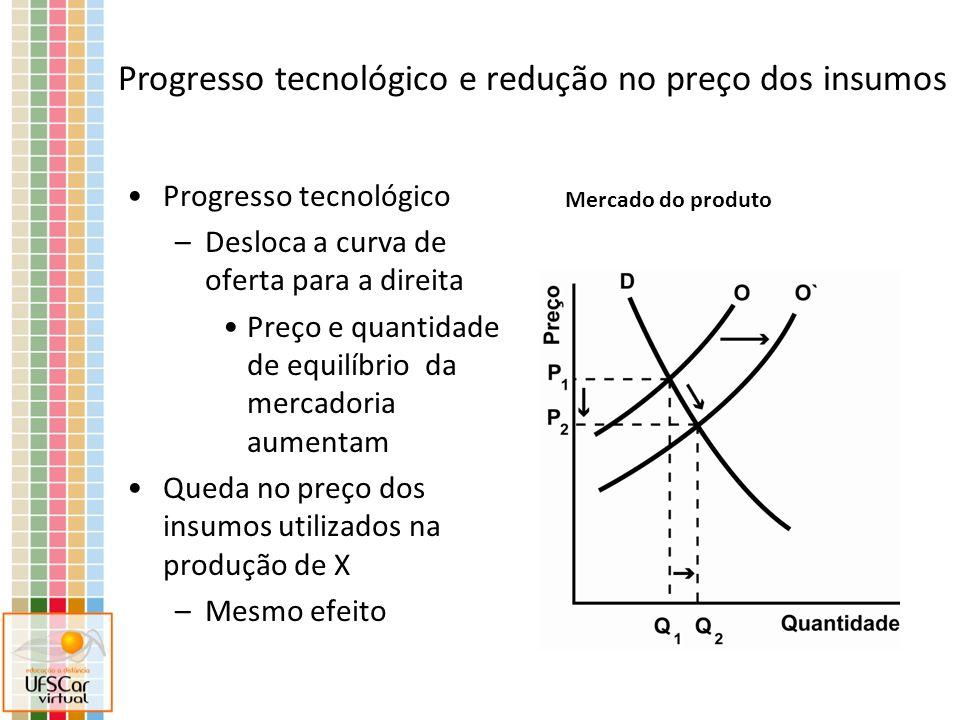Progresso tecnológico –Desloca a curva de oferta para a direita Preço e quantidade de equilíbrio da mercadoria aumentam Queda no preço dos insumos uti