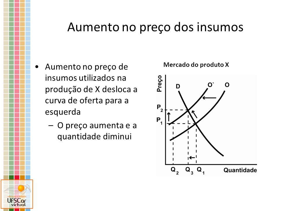 Aumento no preço de insumos utilizados na produção de X desloca a curva de oferta para a esquerda –O preço aumenta e a quantidade diminui Mercado do produto X Aumento no preço dos insumos