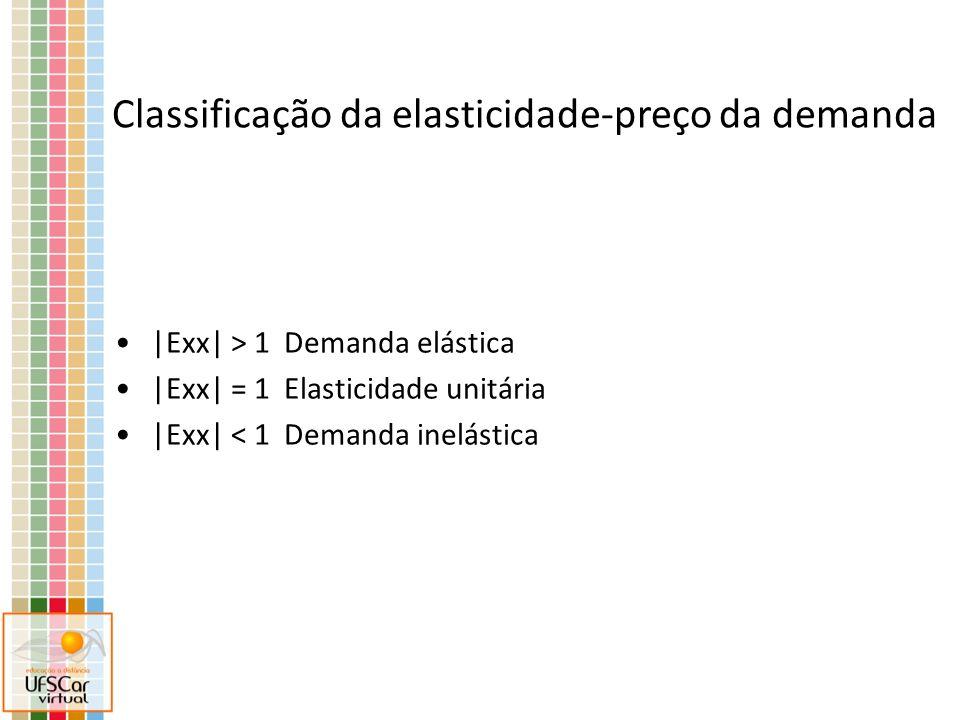 |Exx| > 1 Demanda elástica |Exx| = 1 Elasticidade unitária |Exx| < 1 Demanda inelástica Classificação da elasticidade-preço da demanda