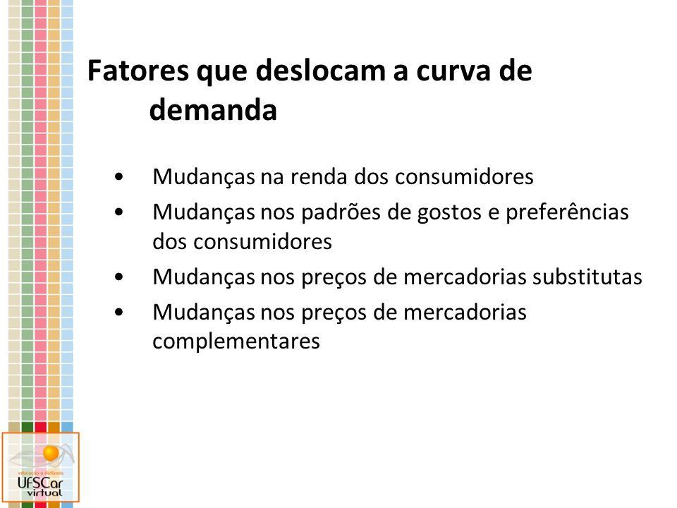 Fatores que deslocam a curva de demanda Mudanças na renda dos consumidores Mudanças nos padrões de gostos e preferências dos consumidores Mudanças nos preços de mercadorias substitutas Mudanças nos preços de mercadorias complementares