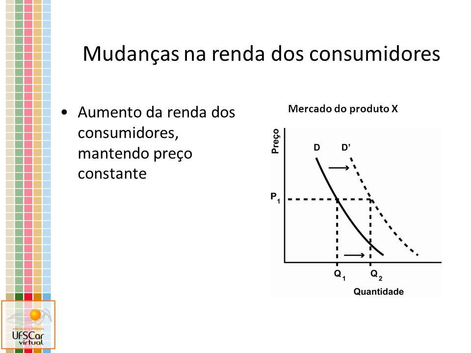 Aumento da renda dos consumidores, mantendo preço constante Mudanças na renda dos consumidores Mercado do produto X