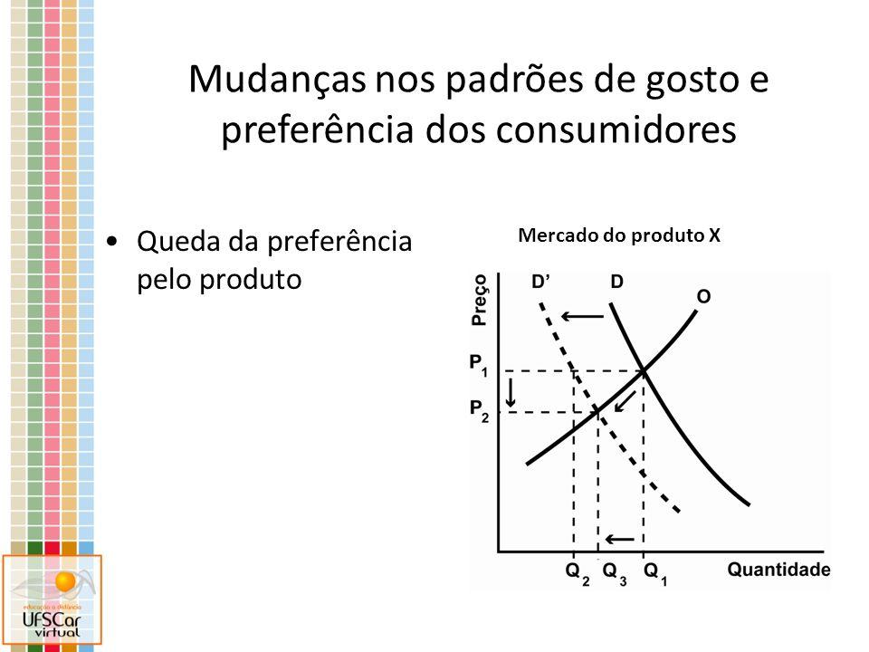 Queda da preferência pelo produto Mercado do produto X Mudanças nos padrões de gosto e preferência dos consumidores