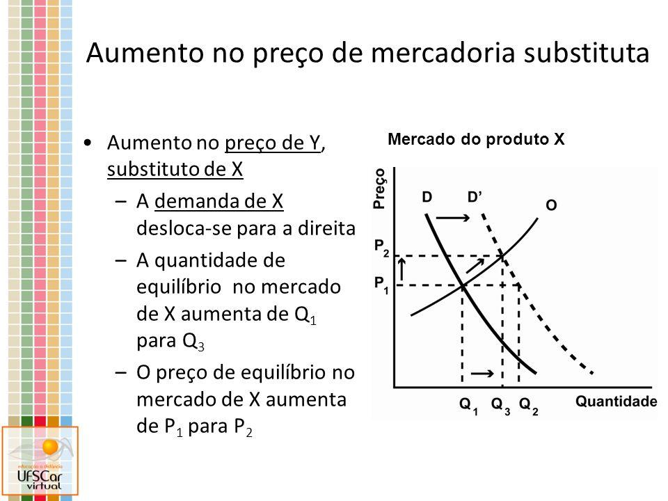 Aumento no preço de Y, substituto de X –A demanda de X desloca-se para a direita –A quantidade de equilíbrio no mercado de X aumenta de Q 1 para Q 3 –O preço de equilíbrio no mercado de X aumenta de P 1 para P 2 Mercado do produto X Aumento no preço de mercadoria substituta