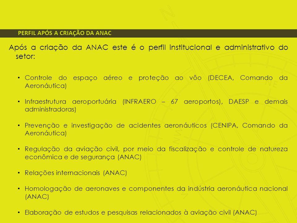 PERFIL APÓS A CRIAÇÃO DA ANAC Após a criação da ANAC este é o perfil institucional e administrativo do setor: Controle do espaço aéreo e proteção ao v