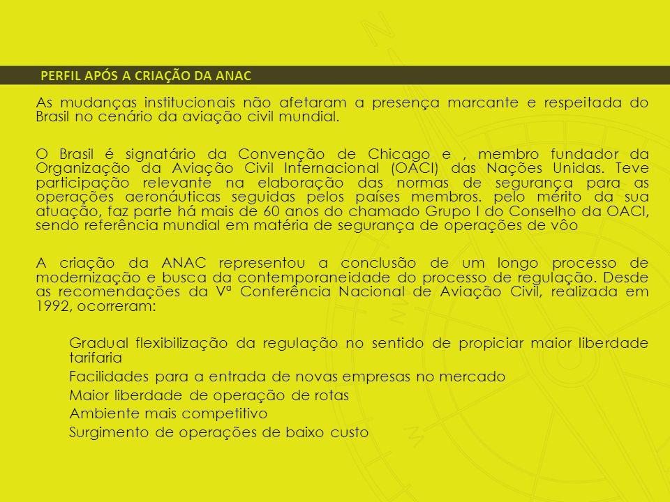 PERFIL APÓS A CRIAÇÃO DA ANAC As mudanças institucionais não afetaram a presença marcante e respeitada do Brasil no cenário da aviação civil mundial.