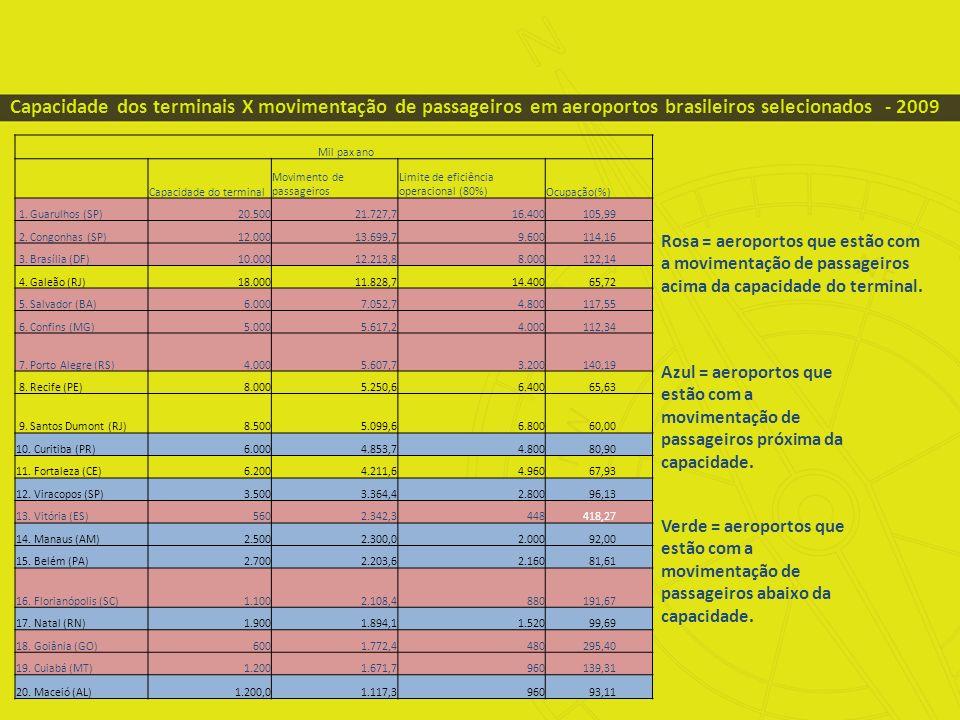 Capacidade dos terminais X movimentação de passageiros em aeroportos brasileiros selecionados - 2009 Rosa = aeroportos que estão com a movimentação de