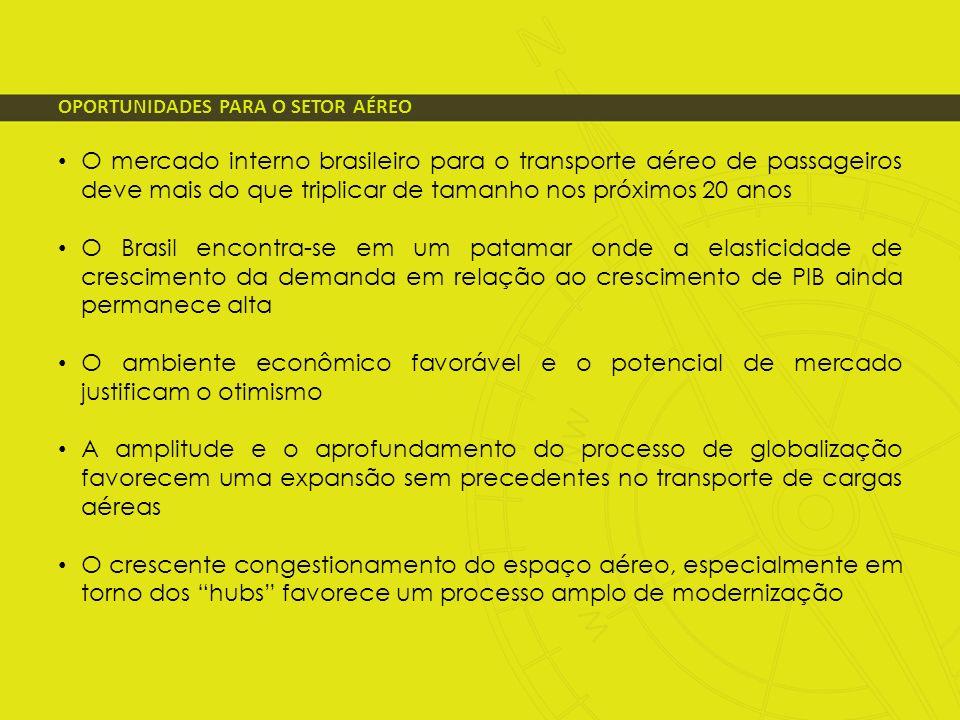 OPORTUNIDADES PARA O SETOR AÉREO O mercado interno brasileiro para o transporte aéreo de passageiros deve mais do que triplicar de tamanho nos próximo