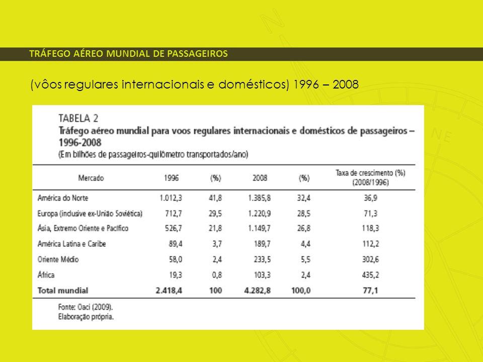 PERFIL APÓS A CRIAÇÃO DA ANAC Como demonstração da irreversibilidade deste processo, tais inovações foram incorporadas à Lei no 11.182/2005 de criação da ANAC e caminharam em direção oposta à tradição intervencionista estatal, baseada em: (i)rígidos controles de oferta e de preços; (ii)barreiras à entrada de novas empresas; (iii)restrições à exploração de novos nichos de mercado A remoção de controles desnecessários traduziu-se concretamente no: (i)surgimento de um novo ambiente competitivo entre as empresas aéreas, (ii)criação de malhas integradas de âmbito nacional, racionalizando a oferta, dando melhor utilização às aeronaves e reduzindo custos operacionais; (iii)declínio sistemático das tarifas no longo prazo, em benefício dos usuários.