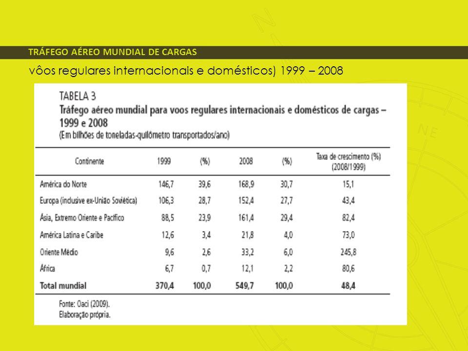 vôos regulares internacionais e domésticos) 1999 – 2008 TRÁFEGO AÉREO MUNDIAL DE CARGAS