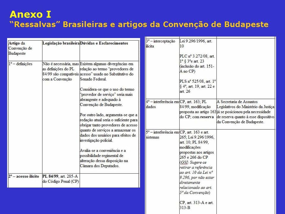Anexo I Ressalvas Brasileiras e artigos da Convenção de Budapeste