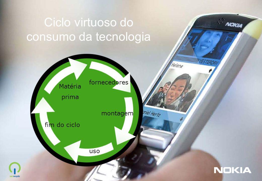 fim do ciclo Ciclo virtuoso do consumo da tecnologia uso montagem fornecedores Matéria prima