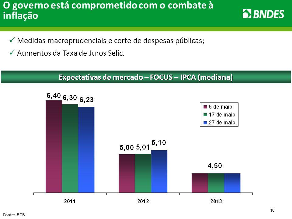 10 Fonte: BCB O governo está comprometido com o combate à inflação Expectativas de mercado – FOCUS – IPCA (mediana) Medidas macroprudenciais e corte de despesas públicas; Aumentos da Taxa de Juros Selic.
