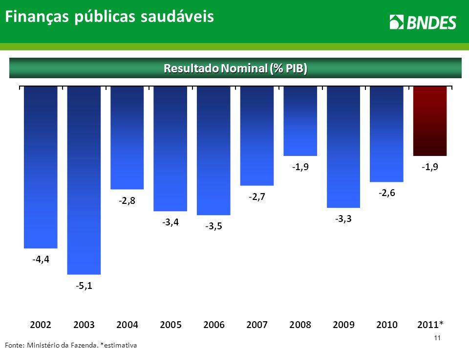 11 Finanças públicas saudáveis Fonte: Ministério da Fazenda. *estimativa Resultado Nominal (% PIB)