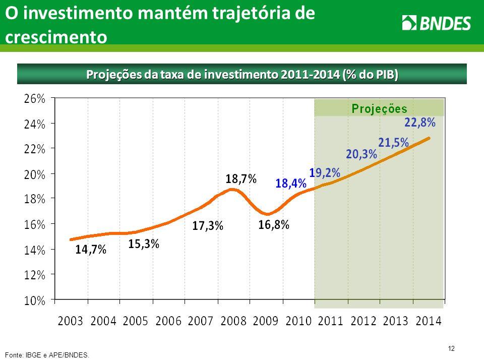12 O investimento mantém trajetória de crescimento Projeções da taxa de investimento 2011-2014 (% do PIB) Fonte: IBGE e APE/BNDES.
