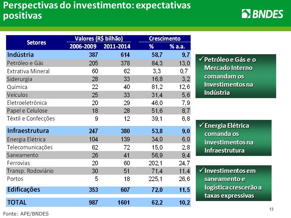 13 Perspectivas do investimento: expectativas positivas Fonte: APE/BNDES Petróleo e Gás e o Mercado Interno comandam os Investimentos na Indústria Petróleo e Gás e o Mercado Interno comandam os Investimentos na Indústria Energia Elétrica comanda os investimentos na Infraestrutura Energia Elétrica comanda os investimentos na Infraestrutura Investimentos em saneamento e logística crescerão a taxas expressivas Investimentos em saneamento e logística crescerão a taxas expressivas