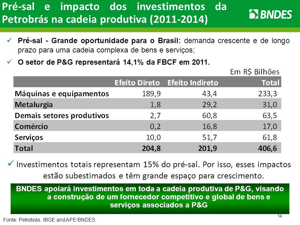 14 Pré-sal - Grande oportunidade para o Brasil: demanda crescente e de longo prazo para uma cadeia complexa de bens e serviços; O setor de P&G representará 14,1% da FBCF em 2011.