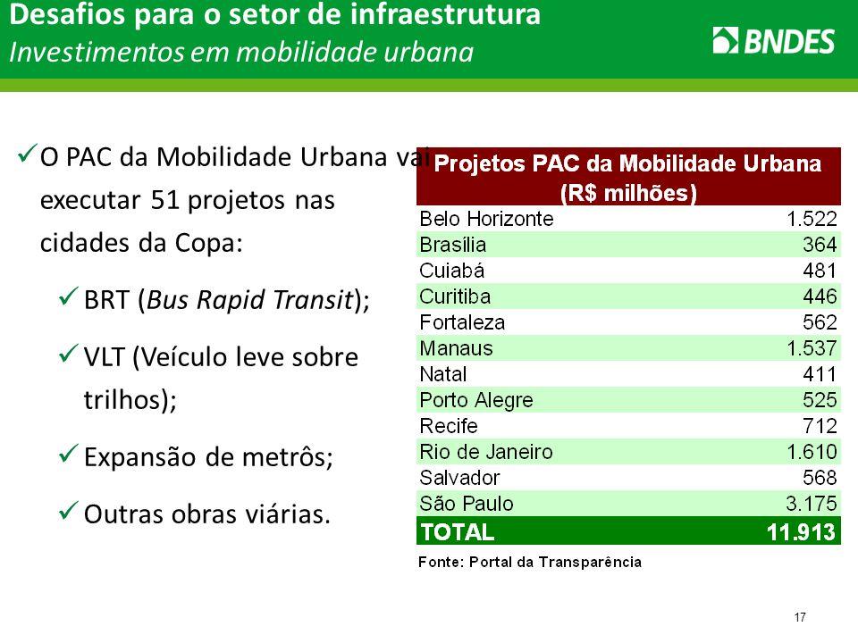 17 O PAC da Mobilidade Urbana vai executar 51 projetos nas cidades da Copa: BRT (Bus Rapid Transit); VLT (Veículo leve sobre trilhos); Expansão de metrôs; Outras obras viárias.