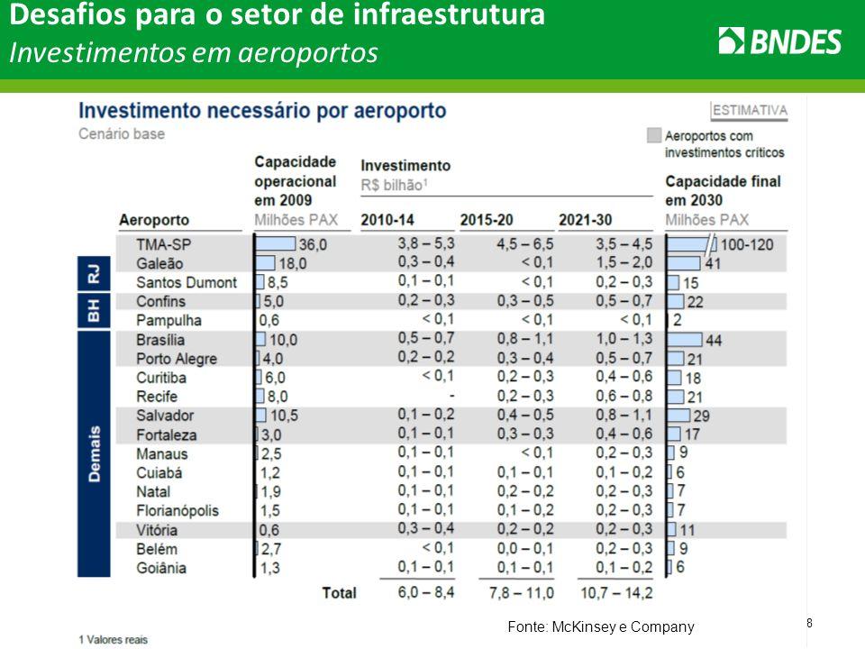 18 Fonte: McKinsey e Company Desafios para o setor de infraestrutura Investimentos em aeroportos