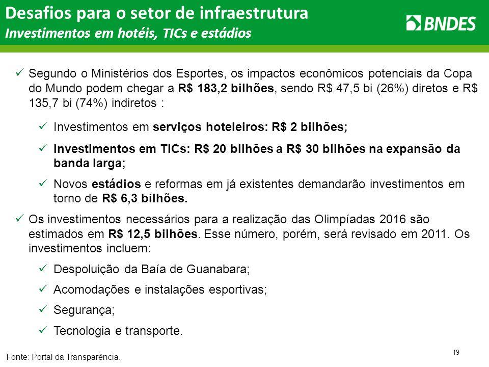 19 Segundo o Ministérios dos Esportes, os impactos econômicos potenciais da Copa do Mundo podem chegar a R$ 183,2 bilhões, sendo R$ 47,5 bi (26%) diretos e R$ 135,7 bi (74%) indiretos : Investimentos em serviços hoteleiros: R$ 2 bilhões ; Investimentos em TICs: R$ 20 bilhões a R$ 30 bilhões na expansão da banda larga; Novos estádios e reformas em já existentes demandarão investimentos em torno de R$ 6,3 bilhões.