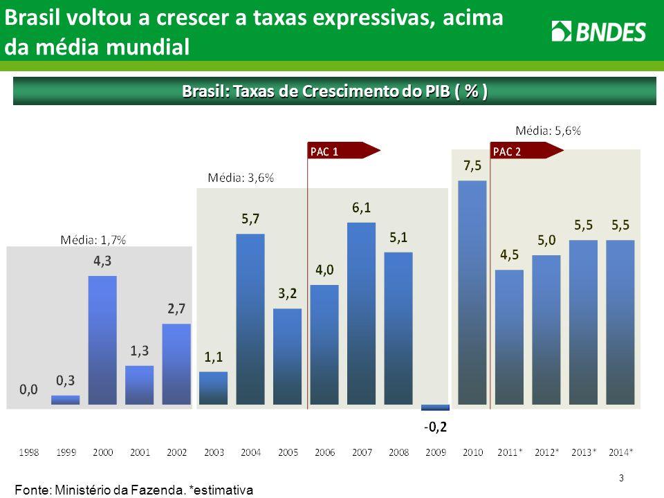 3 Brasil voltou a crescer a taxas expressivas, acima da média mundial Brasil: Taxas de Crescimento do PIB ( % ) Fonte: Ministério da Fazenda.