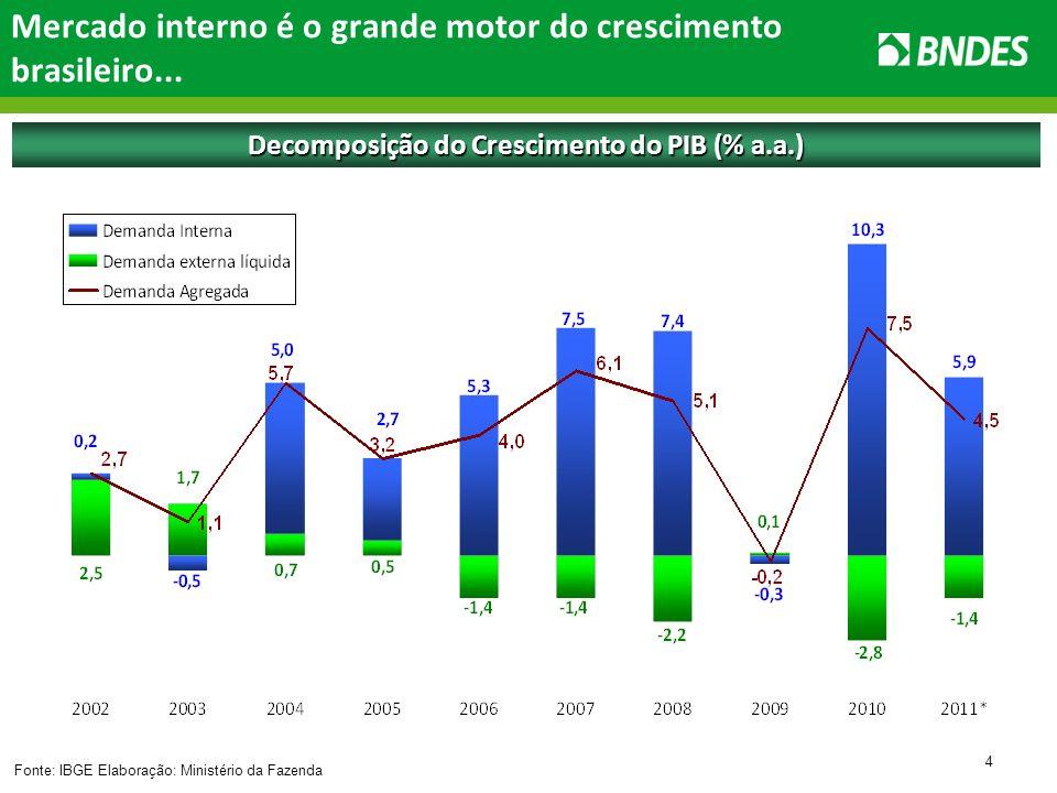 5... graças à redução do desemprego... Fonte: IBGE Taxa de desemprego (% a.a.)