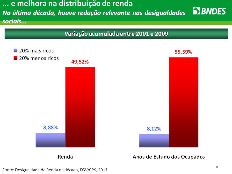 9 Variação acumulada entre 2001 e 2009 Fonte: Desigualdade de Renda na década, FGV/CPS, 2011...