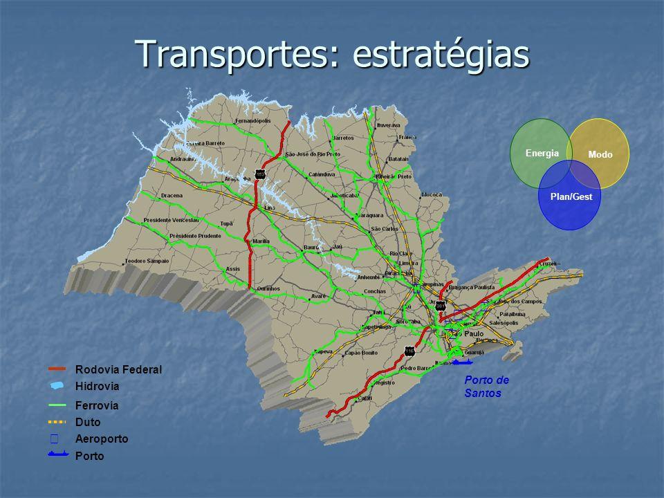 Transportes: estratégias Porto de Santos Rodovia Federal Hidrovia Duto Ferrovia Aeroporto Porto Energia Plan/Gest Modo