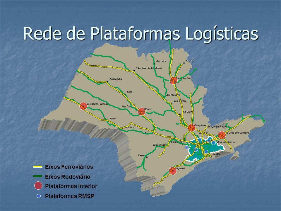 Rede de Plataformas Logísticas Plataformas Interior Plataformas RMSP Eixos Ferroviários Eixos Rodoviário