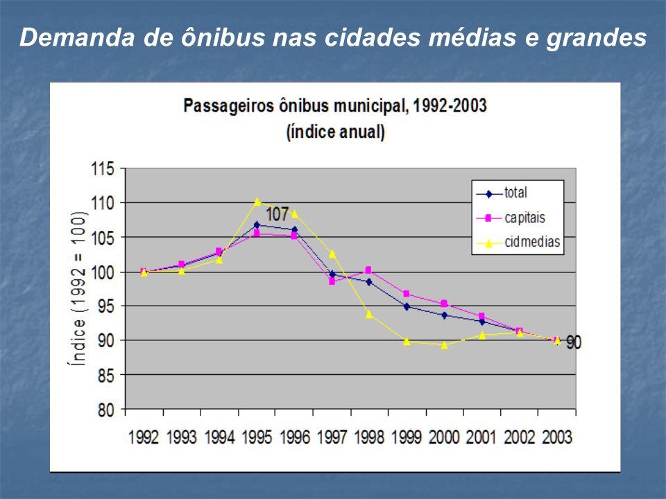 Demanda de ônibus nas cidades médias e grandes