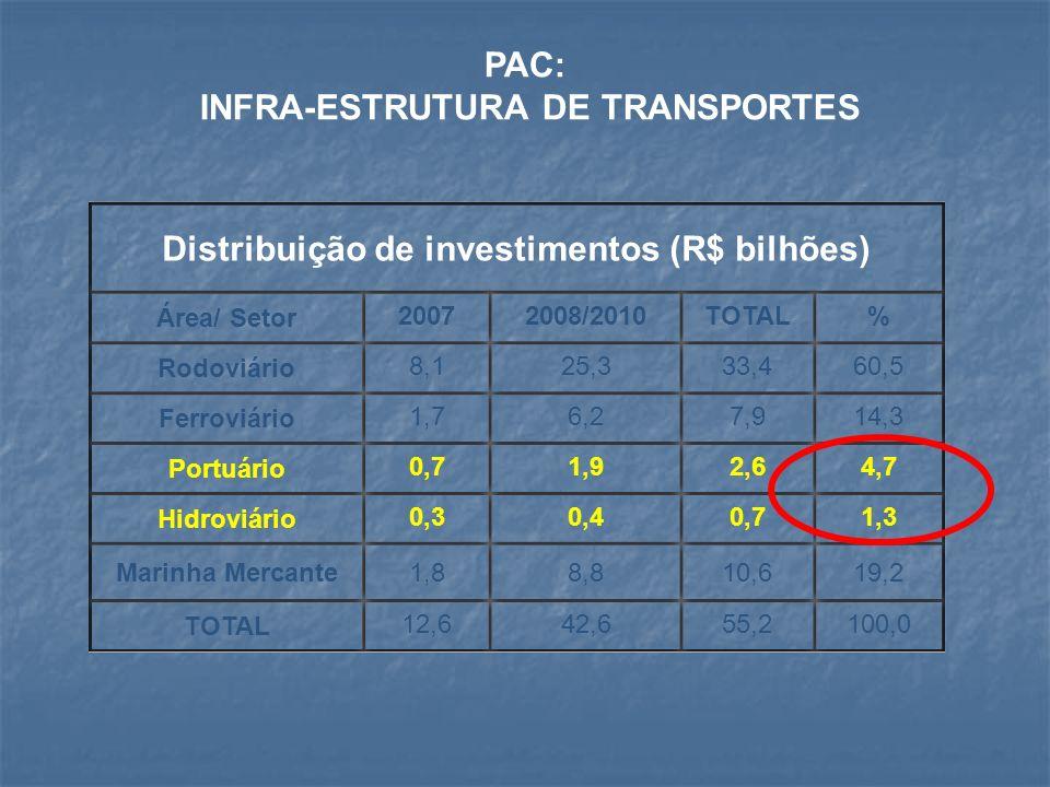 PAC: INFRA-ESTRUTURA DE TRANSPORTES