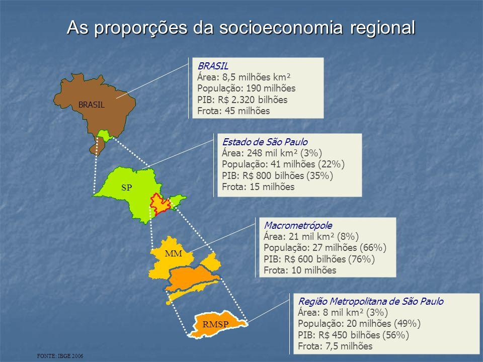 As proporções da socioeconomia regional BRASIL Área: 8,5 milhões km² População: 190 milhões PIB: R$ 2.320 bilhões Frota: 45 milhões BRASIL Estado de São Paulo Área: 248 mil km² (3%) População: 41 milhões (22%) PIB: R$ 800 bilhões (35%) Frota: 15 milhões SP Macrometrópole Área: 21 mil km² (8%) População: 27 milhões (66%) PIB: R$ 600 bilhões (76%) Frota: 10 milhões MM Região Metropolitana de São Paulo Área: 8 mil km² (3%) População: 20 milhões (49%) PIB: R$ 450 bilhões (56%) Frota: 7,5 milhões RMSP FONTE: IBGE 2006