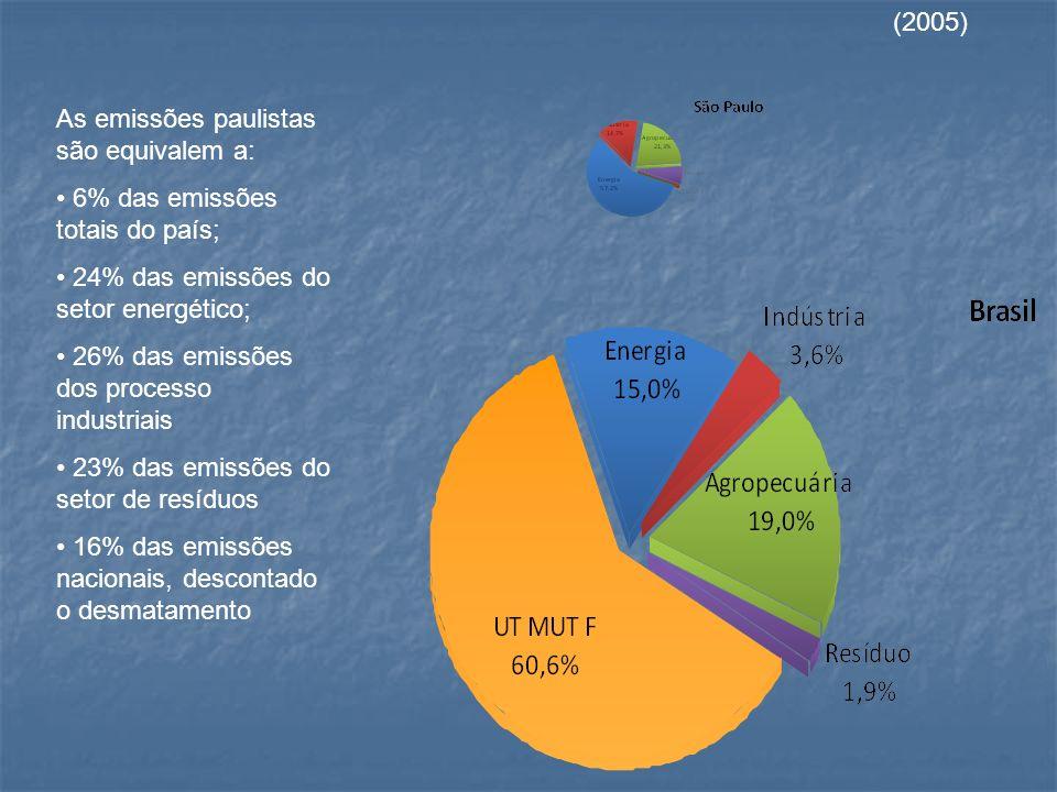 81% 8% 11%11% 46% 43% 11%11% 53% 4%4% 43% 32% 25%25% 37% 50% 13%13% 24% 62% 14%14%RússiaCanadá Austrália EUA China BRASIL Ferroviário Rodoviário Hidroviário BRASIL: DISTRIBUIÇÃO MODAL