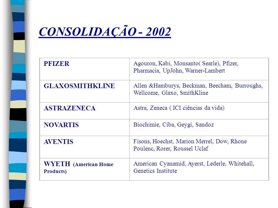CONCENTRAÇÃO POSIÇÃOCOMPANHIAPARTIC. MERCADO COMPANHIAPARTIC. MERCADO 1 Merck & Co3,8Pfizer7,1 2 Bristol-Myers3,5 GlaxoSmithKline 6,9 3 Glaxo3,3Merck