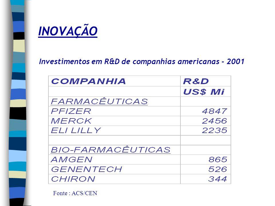 INOVAÇÃO Fonte ; ACS/CEN Produtos em desenvolvimento em outubro de 2002