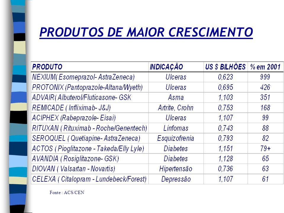 INOVAÇÃO Fonte : ACS/CEN Investimentos em R&D de companhias americanas - 2001