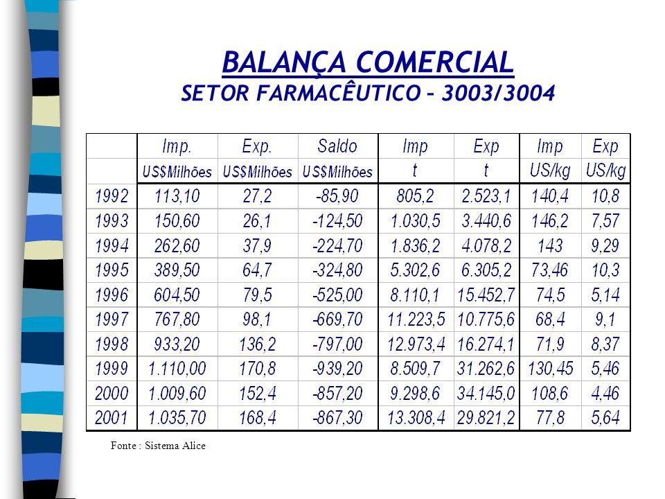EXPIRAÇÃO DE PATENTES Produtos com vendas maiores que 1 US$ Bi em 2001 Fonte : CEN, sept 2002* Produtos com litígios patentários