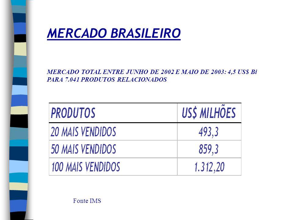 BALANÇA COMERCIAL SETOR FARMACÊUTICO – 3003/3004 Fonte : Sistema Alice