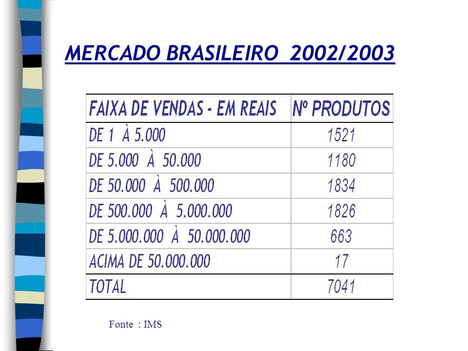MERCADO BRASILEIRO MERCADO TOTAL ENTRE JUNHO DE 2002 E MAIO DE 2003: 4,5 US$ Bi PARA 7.041 PRODUTOS RELACIONADOS Fonte IMS