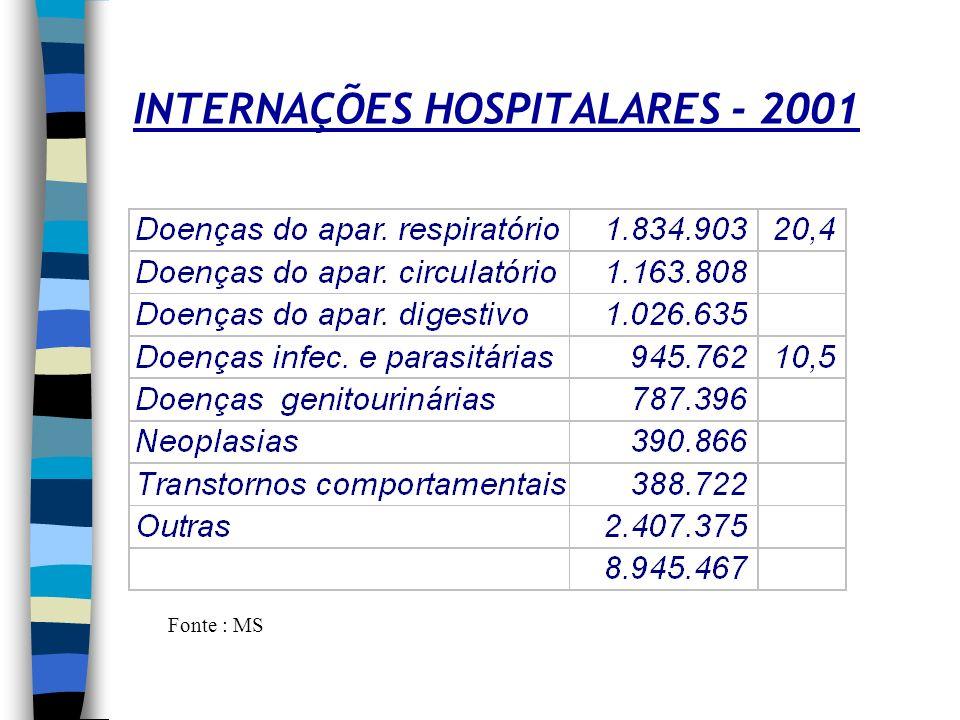 MORBIDADE - BRASIL 2000 Doenças de notificação obrigatória- nº de casos Fonte : MS