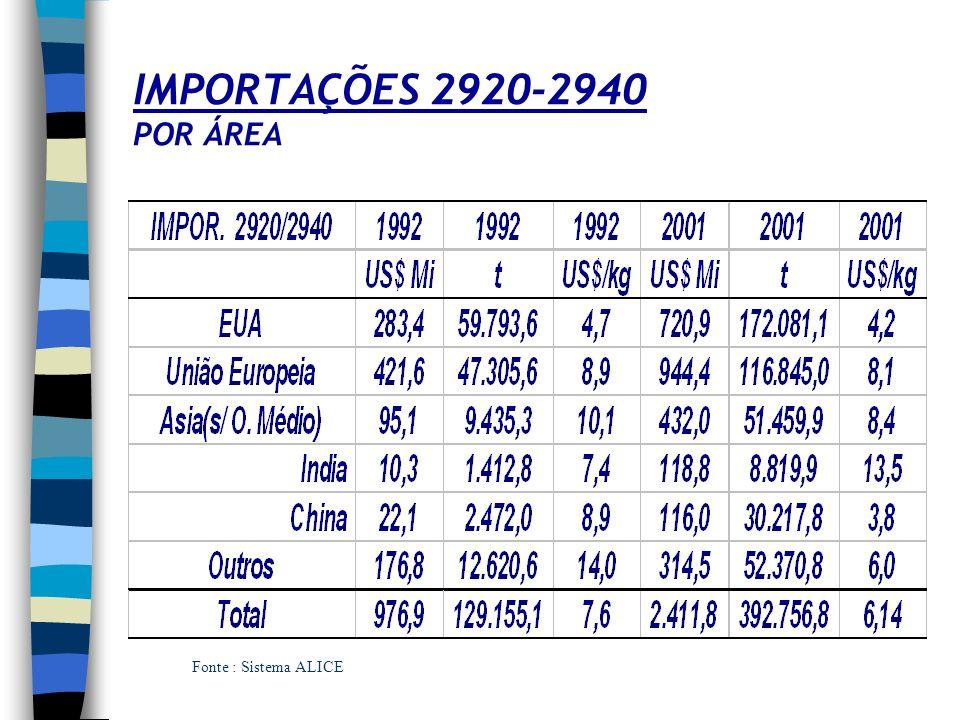 INTERNAÇÕES HOSPITALARES - 2001 Fonte : MS