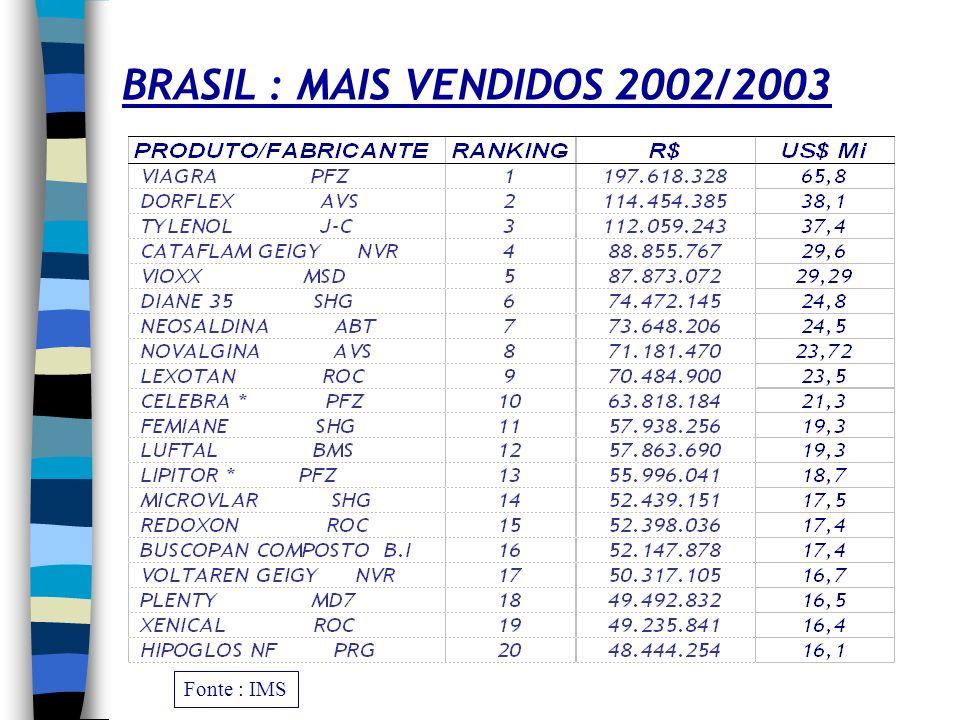 PRINCIPAIS PRODUTOS VENDAS 2001 Fonte : ACS/CEN * Enantiômeros simples - chirais