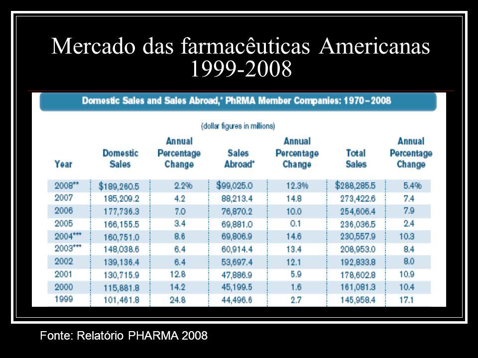 Mercado das farmacêuticas Americanas 1999-2008 Fonte: Relatório PHARMA 2008