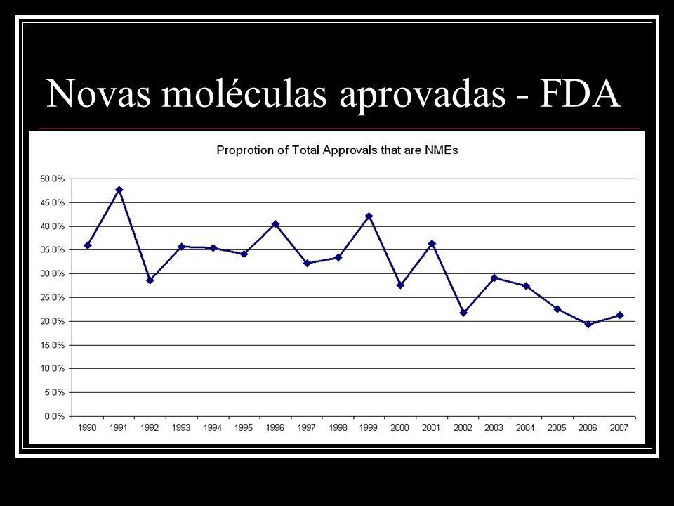 Novas moléculas aprovadas - FDA
