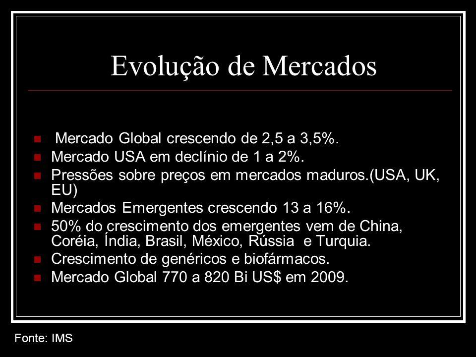 Evolução de Mercados Fonte: IMS